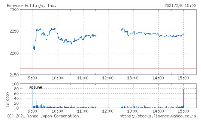 2/8のベネッセ株価チャート